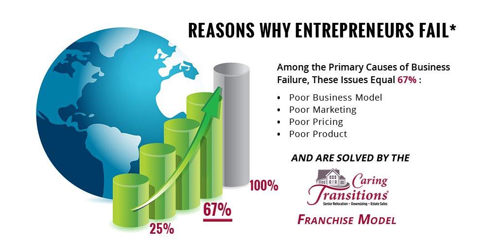 Reasons why Entrepreneurs Fail